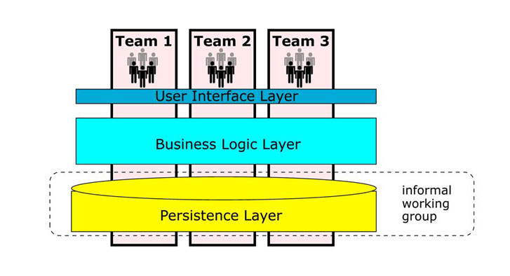 Team composition diagram